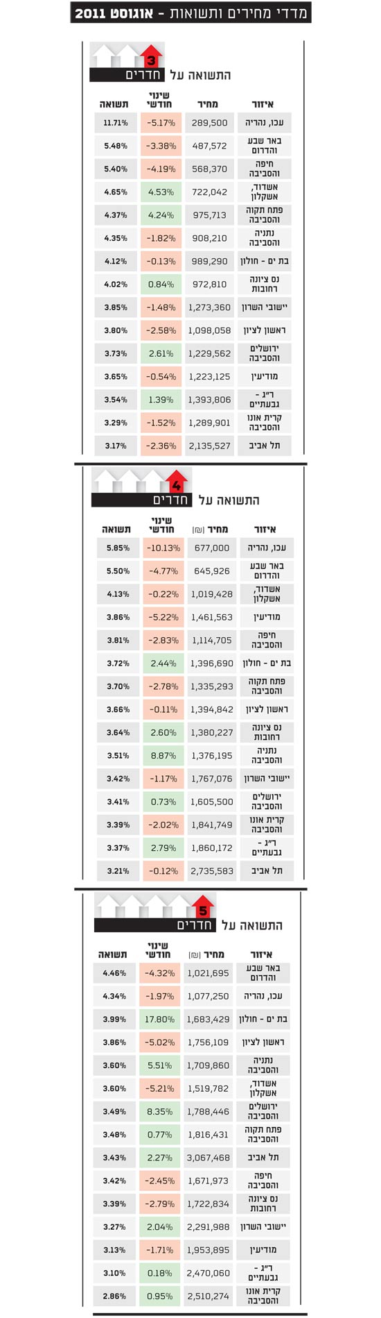 מדדי מחירים ותשואות אוגוסט 2011